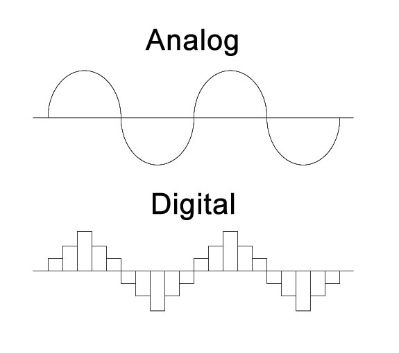 Analogue and digital sine waves. Image courtesy of masmagnetics.com