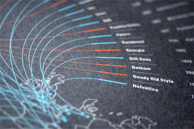 Close up of Shelby White's Typefaces of the World poster