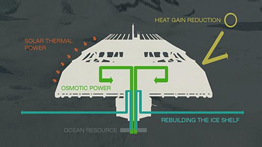 Polar Umbrella takes on climate change | Architecture ...