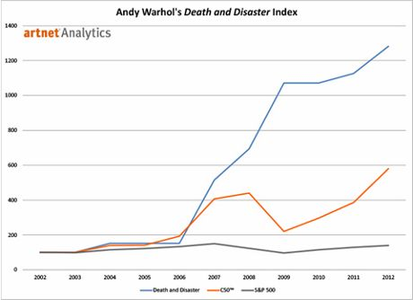 Artnet compare the performance of S&P's 500 against the increase in price for Warhol's Death and Disaster works